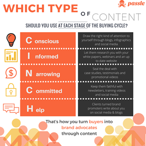 Which Type Of Content Work Best For Each Stage Of The Buying Cycle?