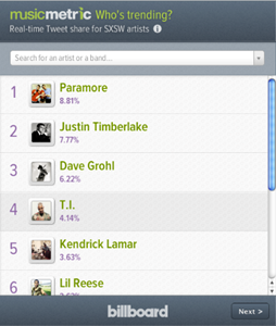 SXSW 2013: Which artists are receiving the most Twitter mentions?