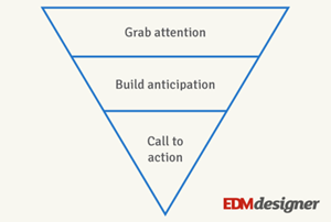 How To Use The Inverted Pyramid Method In Email Marketing