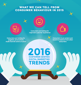 Top 3 Consumer-Centric Digital Marketing Trends for 2016