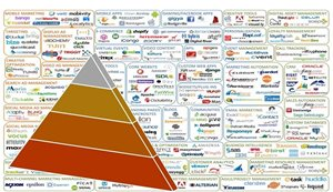 Hierarchy Of Digital Needs In The Digital Era