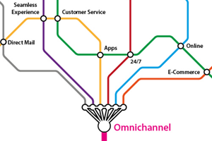 A Complete Guide to Omni-channel Marketing: 7 Strategies That Convert More Sales