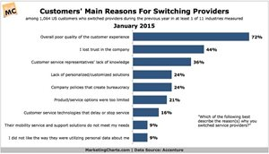 Do You Really Know Your Customers? 4 Out Of 5 Consumers Say No!