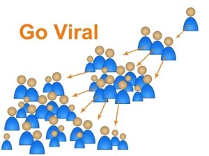 5 Hacks To Attain Content Virality