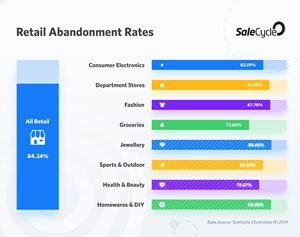 Retail Ecommerce Cart Abandonment Was 84% in the First Half of 2019