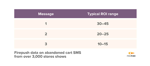 Abandoned-cart-SMS-ROI.png