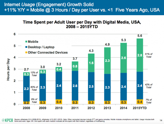 Mobile-Internet-Trends-Mary-Meeker-2015-1-550x417.png