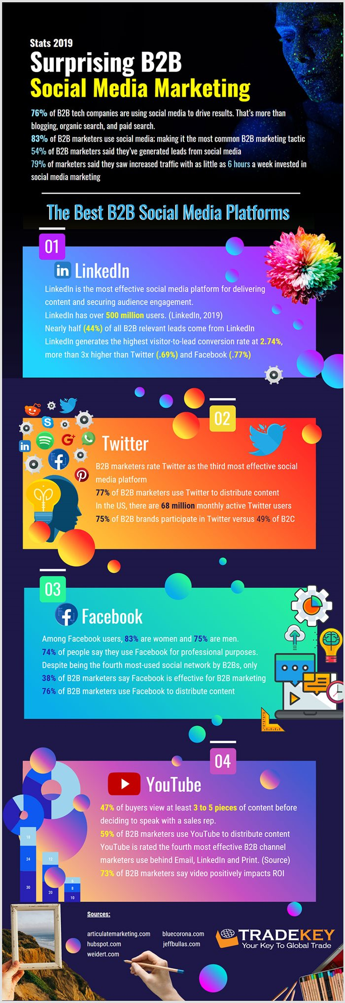 Surprising-B2B-Social-Media-Marketing-Stats-2019.jpg