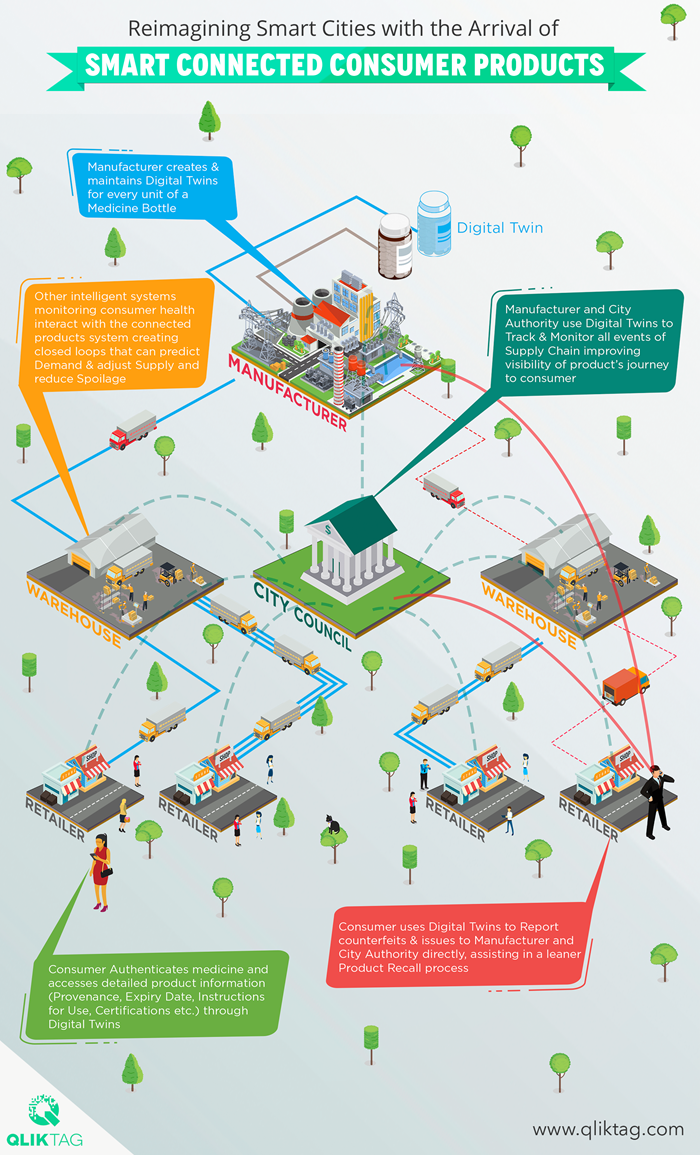QLIKTAG_Reimagining-Smart-Cities-with-the-Arrival-of-Smart-Connected-Consumer-Products_Blog.png