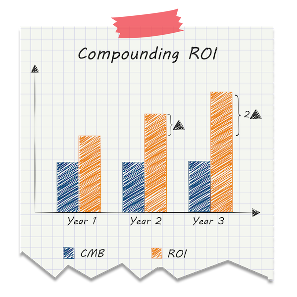 content-marketing-roi-compounded1.png