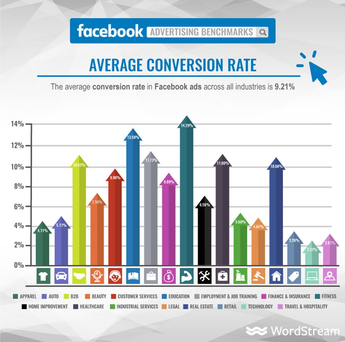 facebook-ads-average-conversion-rate.png