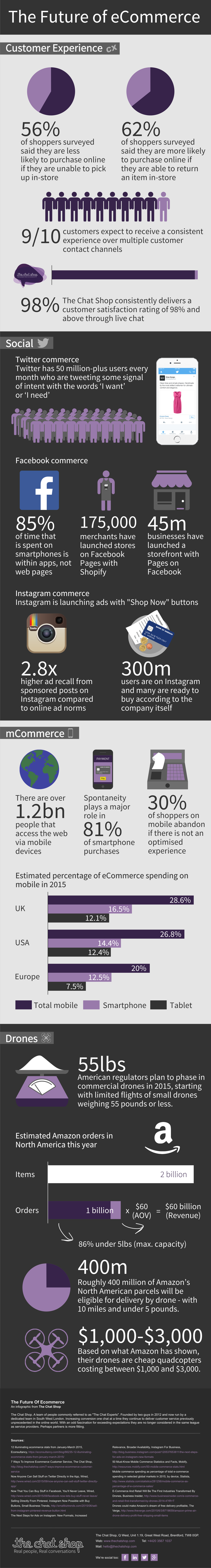 the_future_of_ecommerce_infographic_v2.png