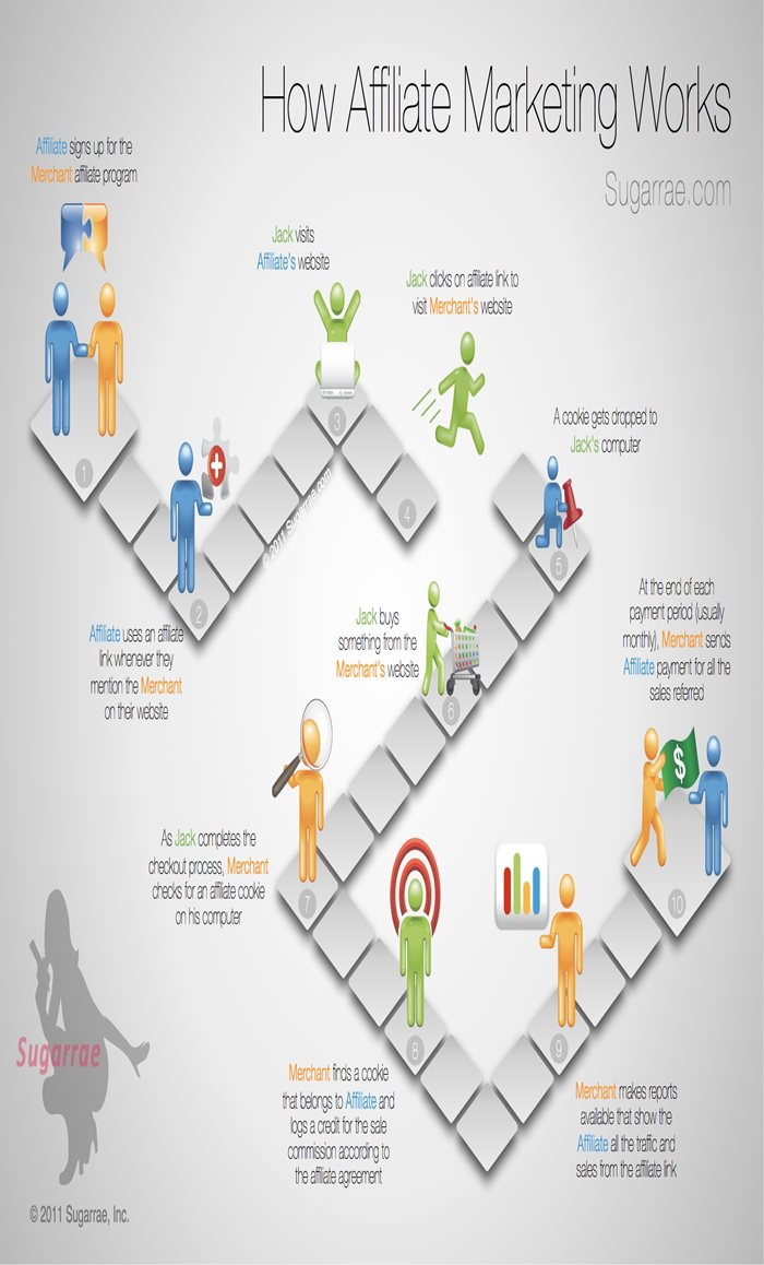 How-Affiliate-Marketing-works-infographic.jpg