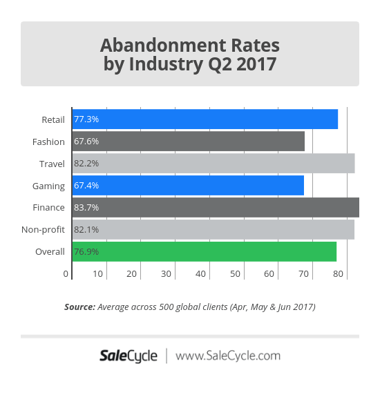 Abandonment_Rates_by_Industry_Q2-(1).png