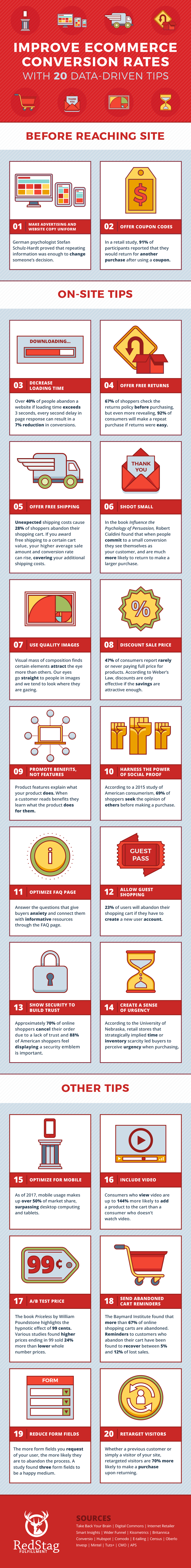 conversion-rate-infographic-red-stag-fulfillment.png