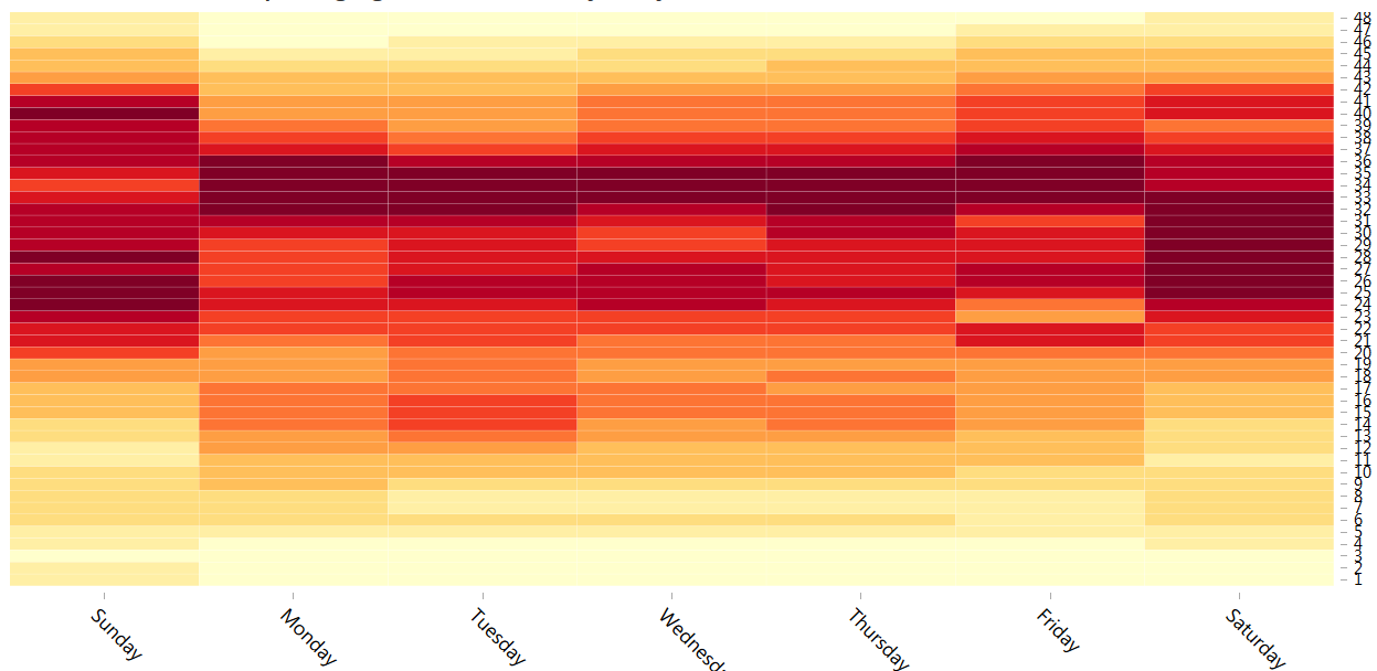 temporal-heatmap-visualization.png