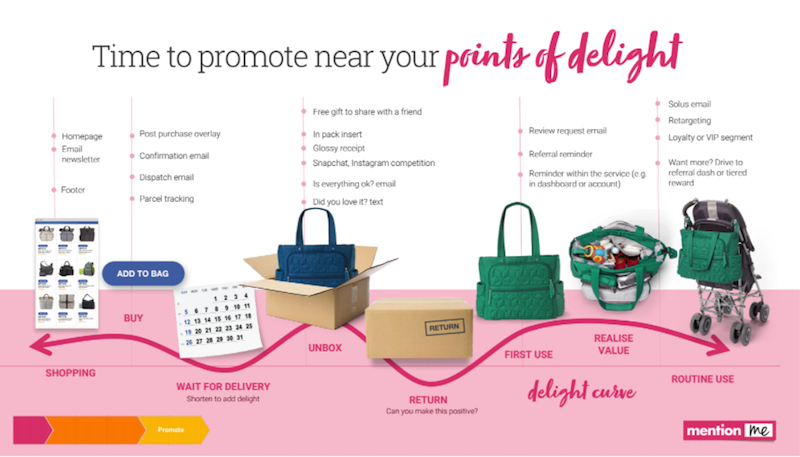 Promote referral at point of delight