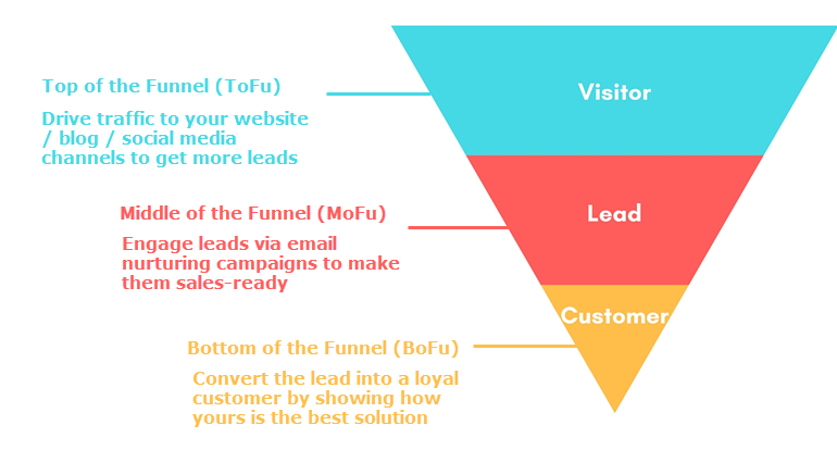 marketing-funnel-2.png