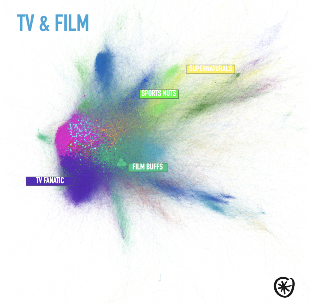 tv-and-film-passion-networks-social-listening
