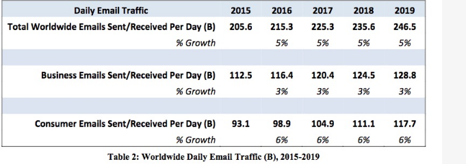 Daily-Email-Traffic-Stats.png