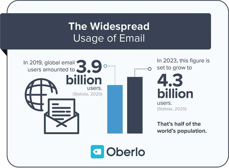 usage-of-email.jpg