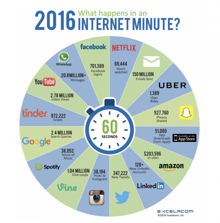 what-happens-internet-minute-e1482152145363.png
