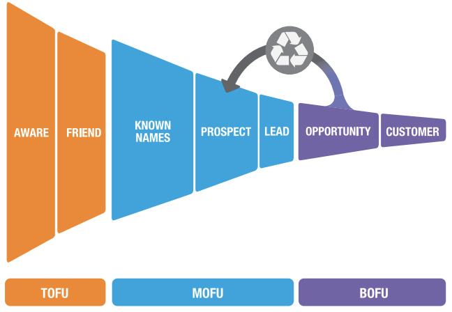 Marketo-Lead-Lifecycle-Stages.png