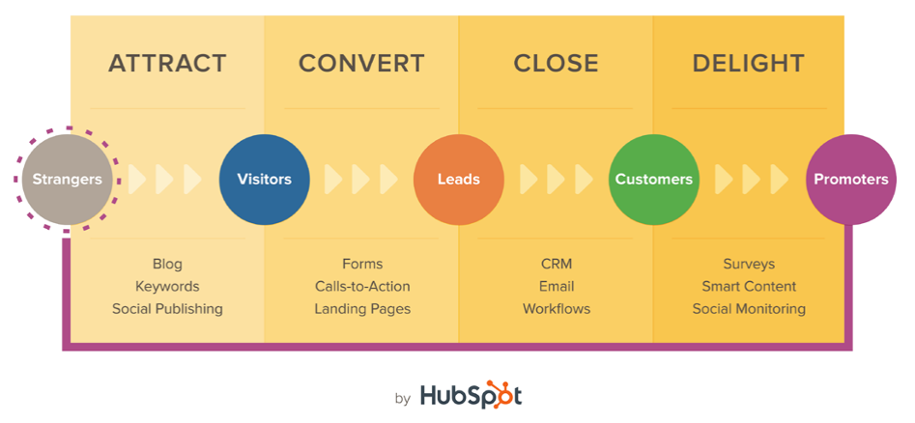 hubspot_inbound_methodology.png