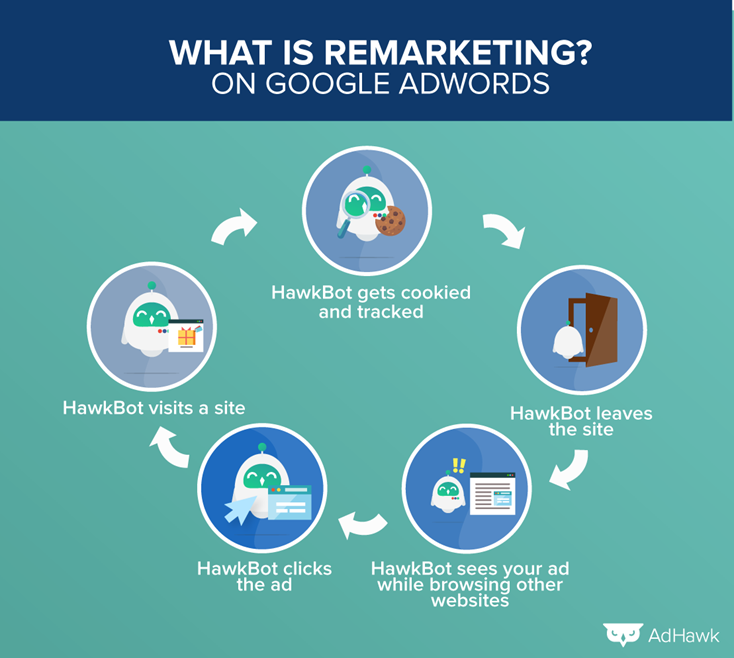 What-is-remarketing-(1).png