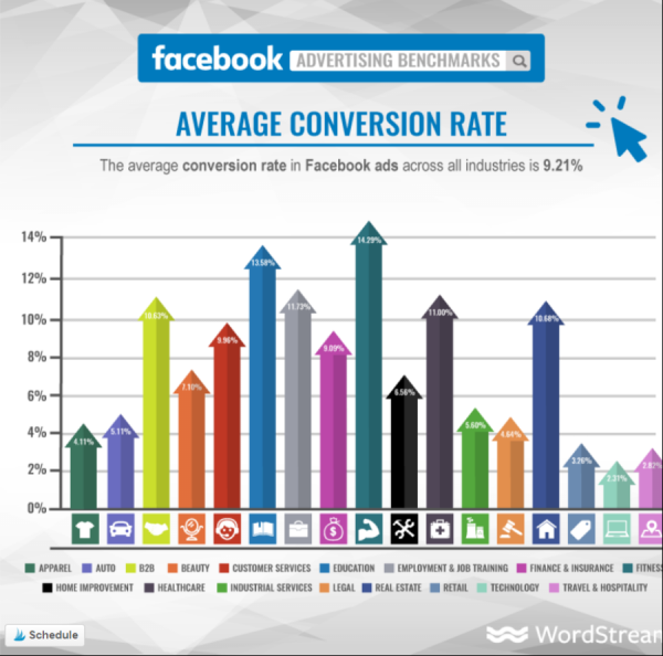 Facebook-ads-average-conversion-rate-per-industry.png
