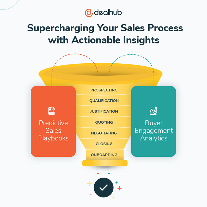 Sales-Process-Predictive-Sales-Playbook-and-Sales-Engagement-Analytics.png