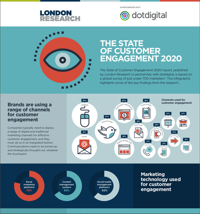 1-London-Research-dotdigital-State.png