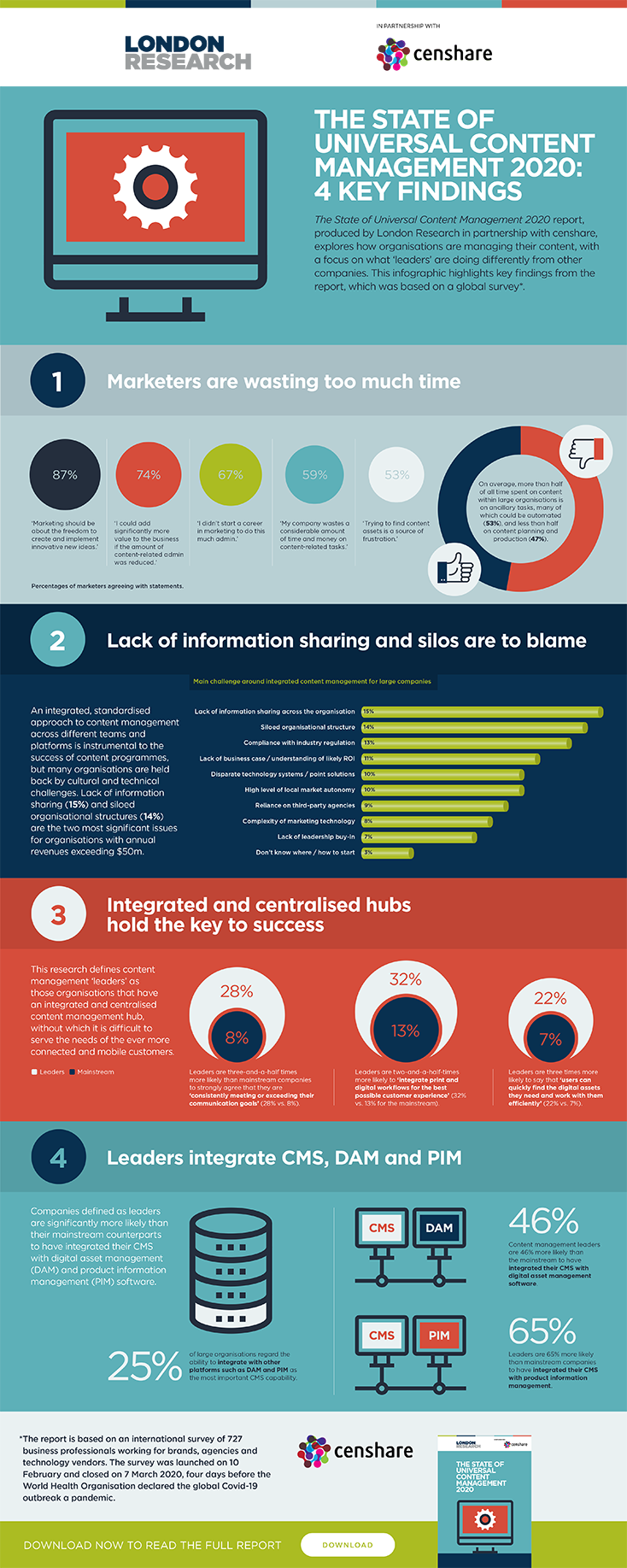 London-Research-censhare-State-of-Universal-Content-Management-Infographic_734.png