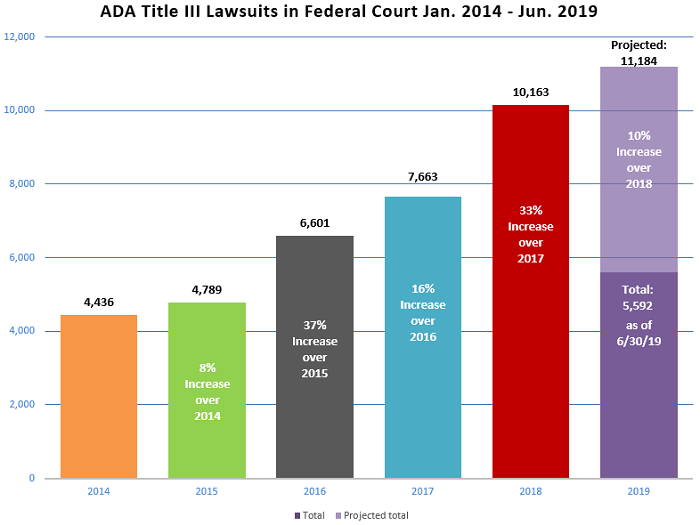 website-accessibility-lawsuits-trend-2014-19.png