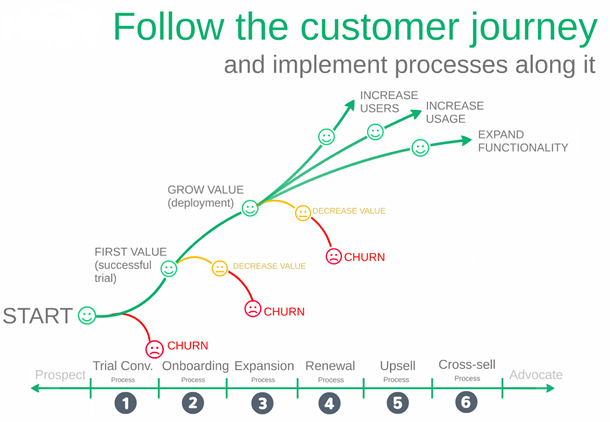 customer-cycle-and-churns.png