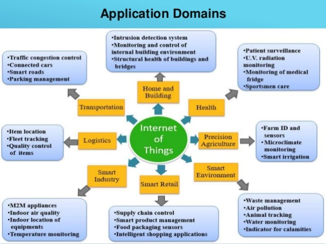 emerging-applications-perspective-for-internet-of-things-4-638.jpg