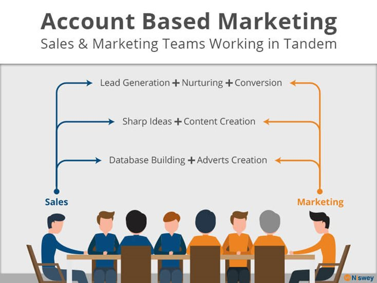 B2B-Marketing-Strategies-Time-for-Account-Based-Marketing_B2B-Marketing-Strategies-wlg.jpg