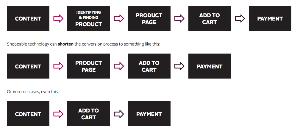 Shoppable-content-reduces-steps-from-content-to-purchase.png