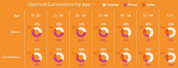 mobile_opens_conversions_by_age.jpg