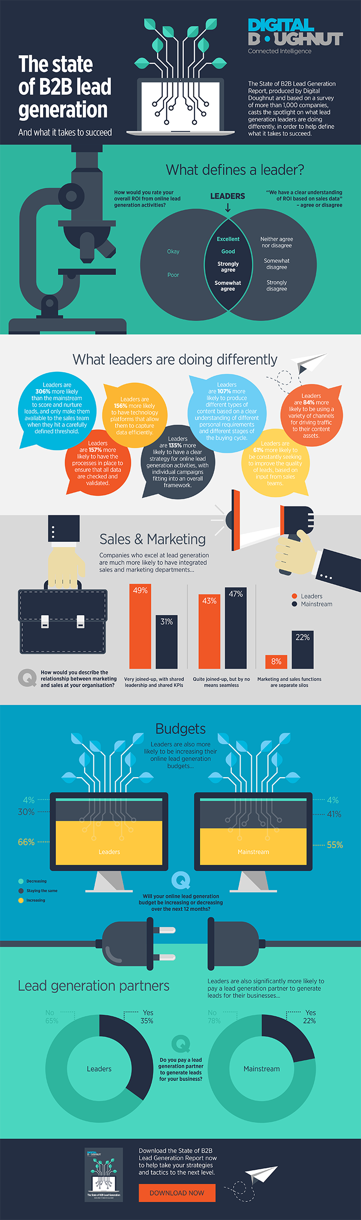 Digital-Doughnut-State-of-B2B-Lead-Generation-Infographic.png