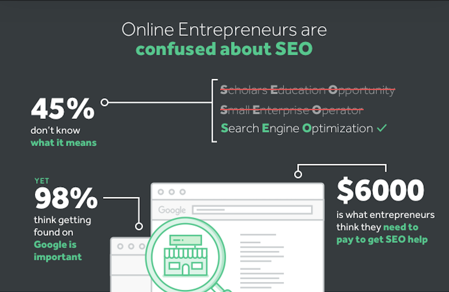45%25 do not know what SEO means